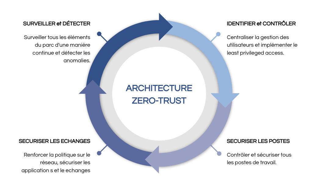 L'architecture Zero-Trust
